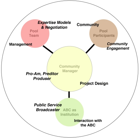 The relationship between the ABC Pool stakeholders, activities, and existing literature